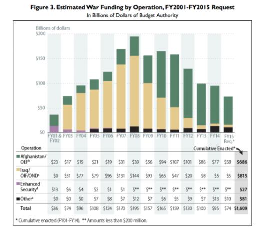 war-cost-chart.png